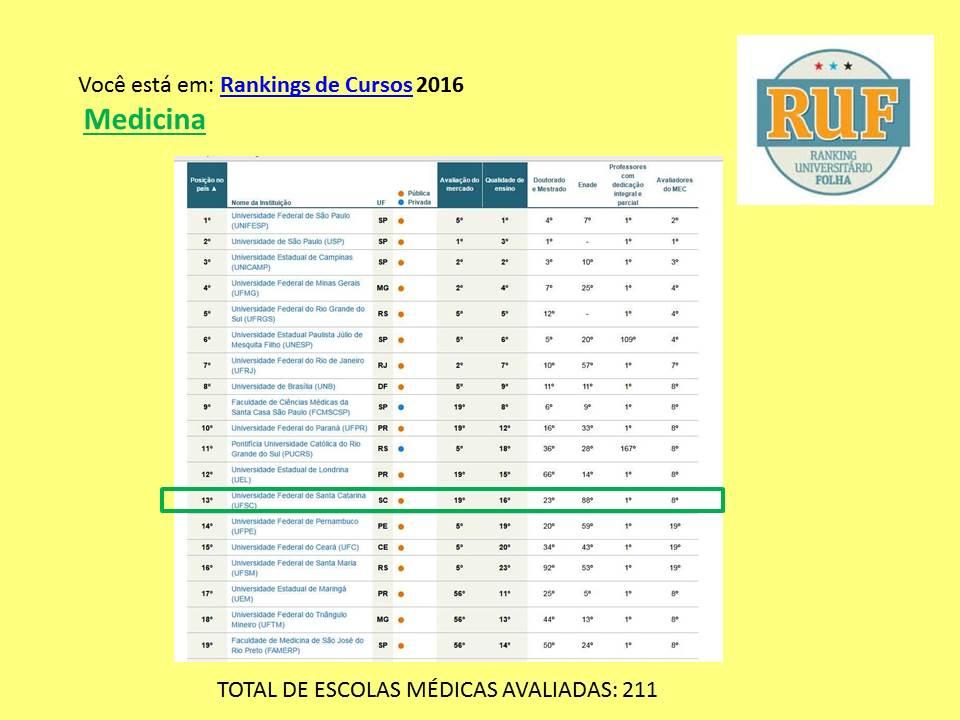 Ranking folha medicina